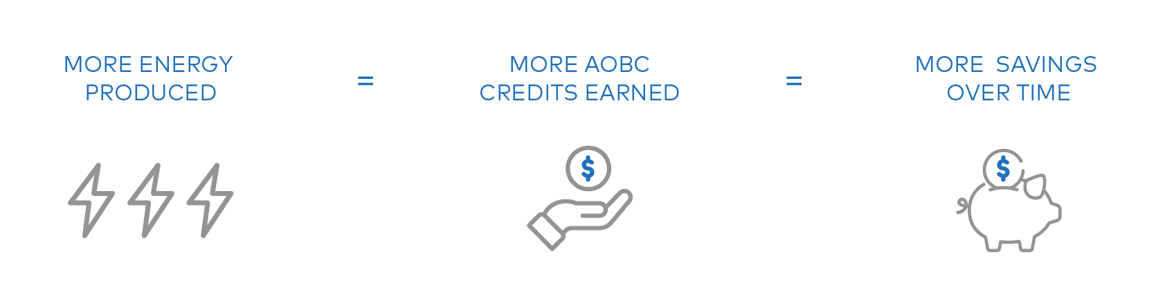 AOBC graphic