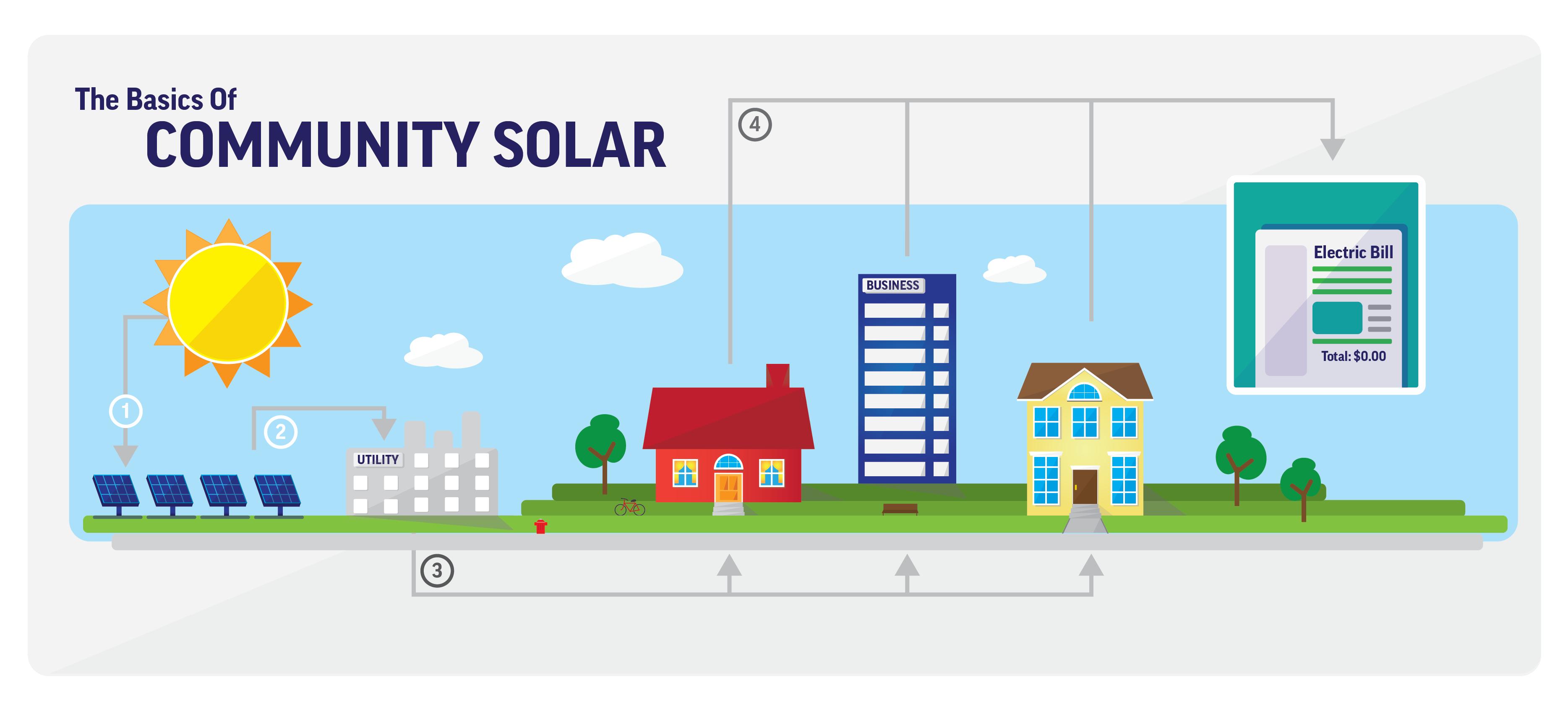 Community Solar Explained