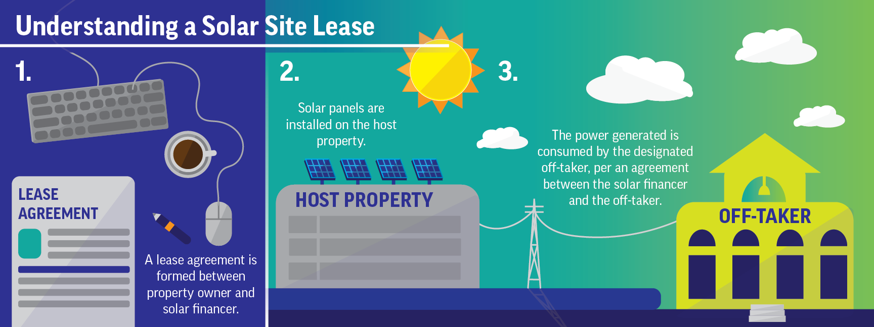 Site-Lease-Infographic
